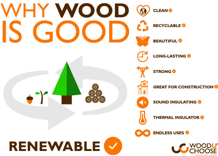 is wood a sustainable material wood the renewable